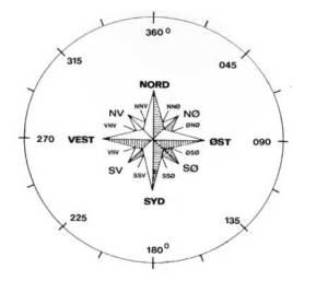 kompas-quiz