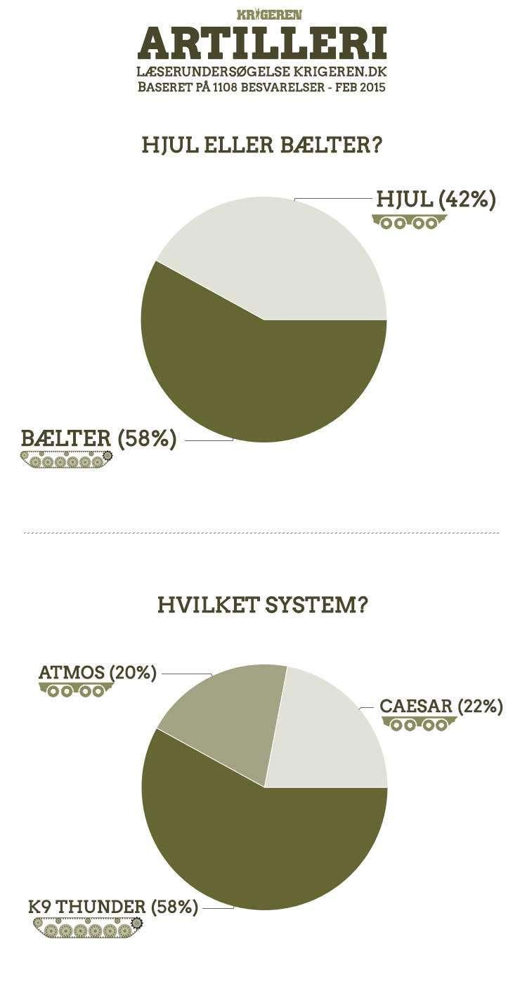 undersøgelse-artilleri